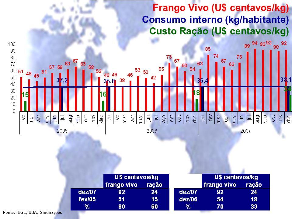 Frango Vivo (U$ centavos/kg) Consumo interno (kg/habitante) Custo Ração (U$ centavos/kg) Fonte: IBGE, UBA, Sindira ç ões