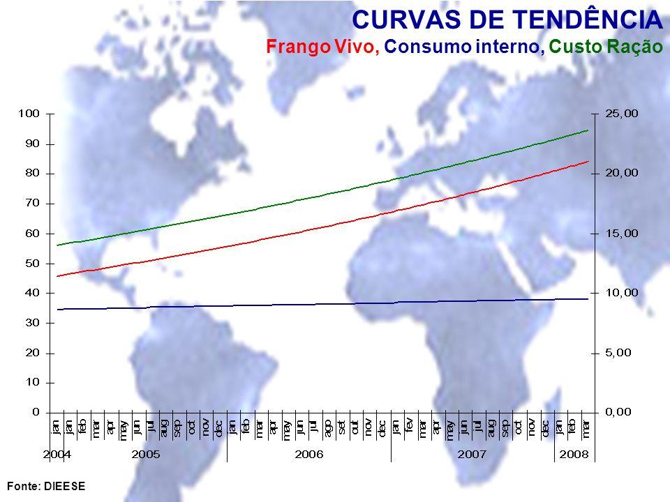 CURVAS DE TENDÊNCIA Frango Vivo, Consumo interno, Custo Ração Fonte: DIEESE