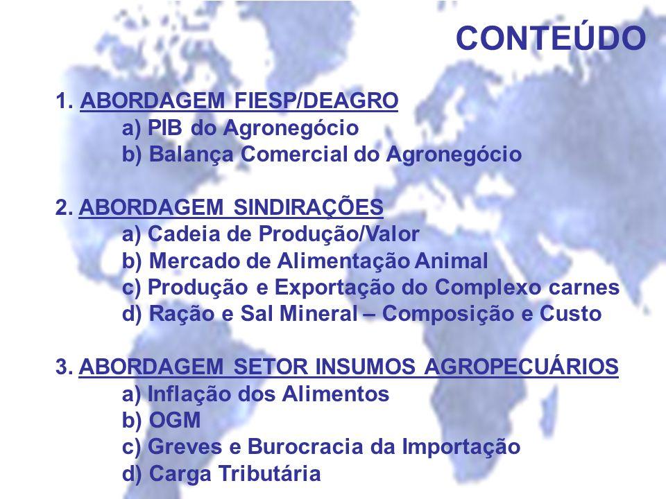 CONTEÚDO 1.ABORDAGEM FIESP/DEAGRO a) PIB do Agronegócio b) Balança Comercial do Agronegócio 2. ABORDAGEM SINDIRAÇÕES a) Cadeia de Produção/Valor b) Me