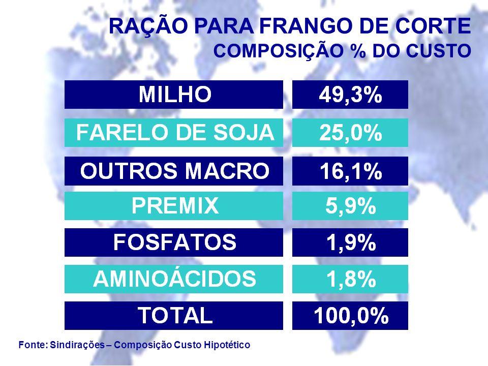 RAÇÃO PARA FRANGO DE CORTE COMPOSIÇÃO % DO CUSTO Fonte: Sindirações – Composição Custo Hipotético