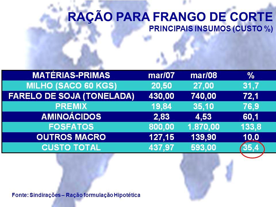 Fonte: Sindirações – Ração formulação Hipotética RAÇÃO PARA FRANGO DE CORTE PRINCIPAIS INSUMOS (CUSTO %)