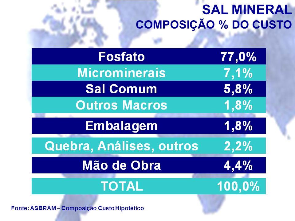 Fonte: ASBRAM – Composição Custo Hipotético SAL MINERAL COMPOSIÇÃO % DO CUSTO