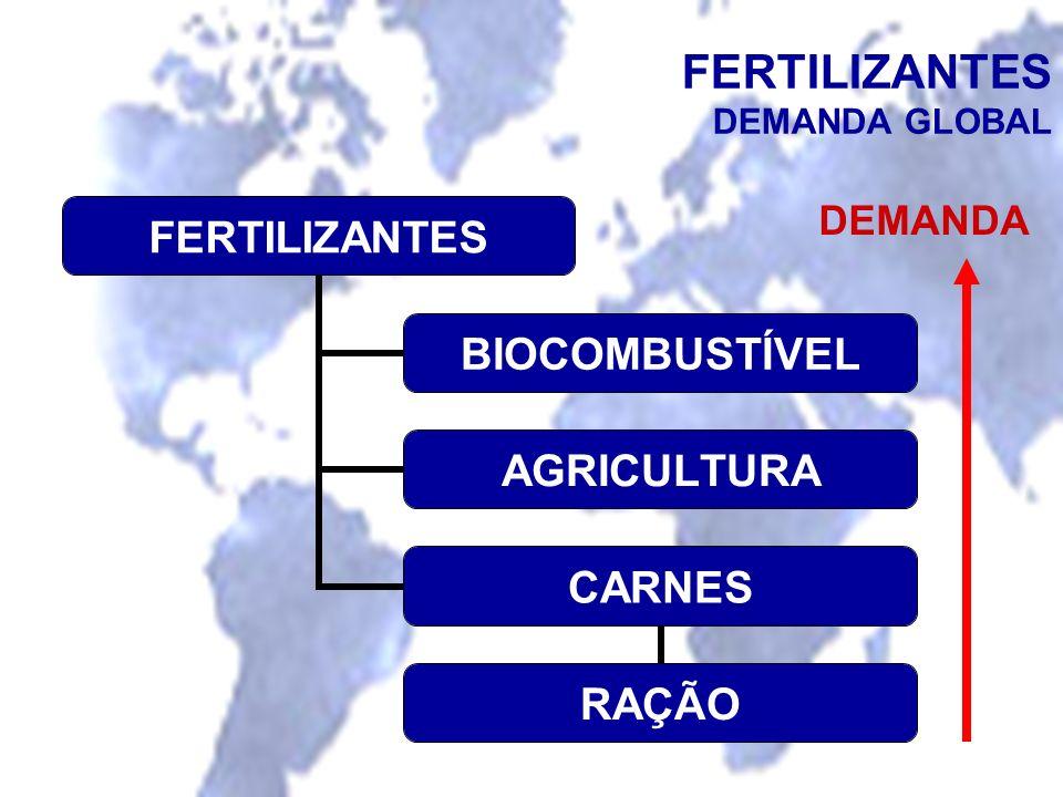 FERTILIZANTES DEMANDA GLOBAL DEMANDA