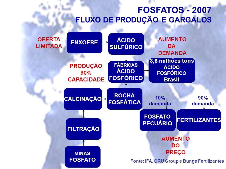 ENXOFRE ÁCIDO SULFÚRICO FÁBRICAS ÁCIDO FOSFÓRICO FOSFATO PECUÁRIO 3,6 milhões tons ÁCIDO FOSFÓRICO Brasil ROCHA FOSFÁTICA CALCINAÇÃO FILTRAÇÃO MINAS F