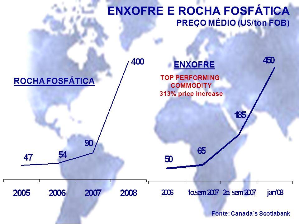 ENXOFREE ROCHA FOSFÁTICA PREÇO MÉDIO (U$/ton FOB) TOP PERFORMING COMMODITY 313% price increase Fonte: Canada´s Scotiabank ENXOFRE ROCHA FOSFÁTICA