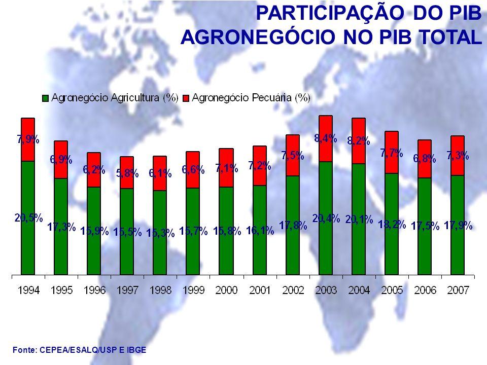 PARTICIPAÇÃO DO PIB AGRONEGÓCIO NO PIB TOTAL Fonte: CEPEA/ESALQ/USP E IBGE