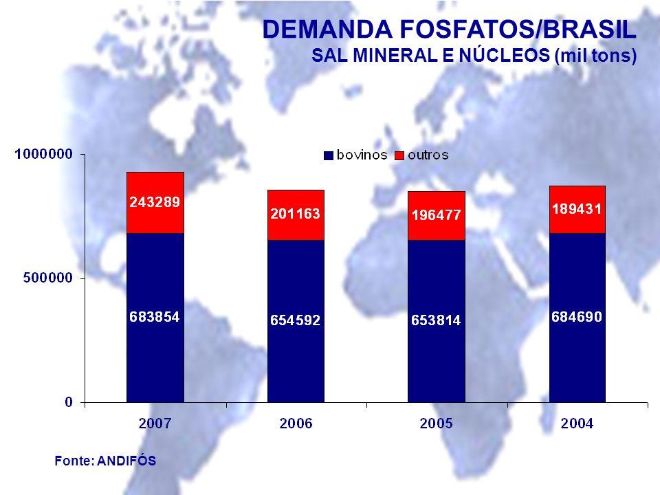 Fonte: ANDIFÓS DEMANDA FOSFATOS/BRASIL SAL MINERAL E NÚCLEOS (mil tons)