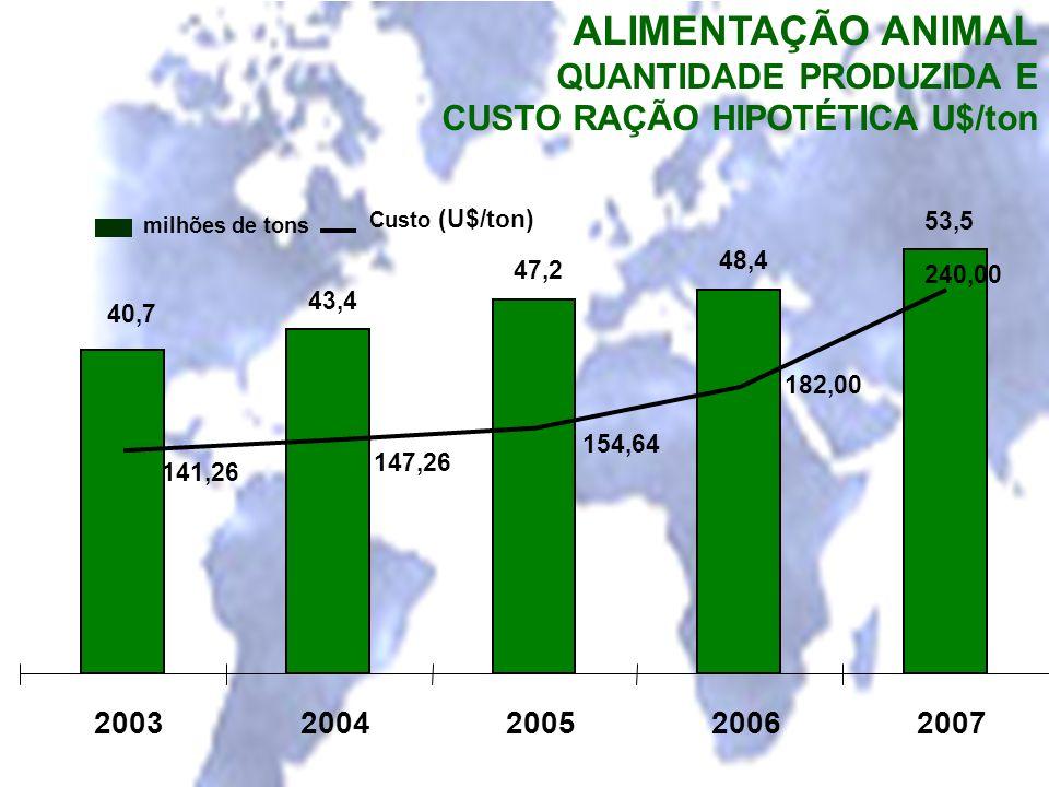 ALIMENTAÇÃO ANIMAL QUANTIDADE PRODUZIDA E CUSTO RAÇÃO HIPOTÉTICA U$/ton 43,4 47,2 48,4 53,5 40,7 141,26 147,26 154,64 182,00 240,00 2003 2004 2005 200