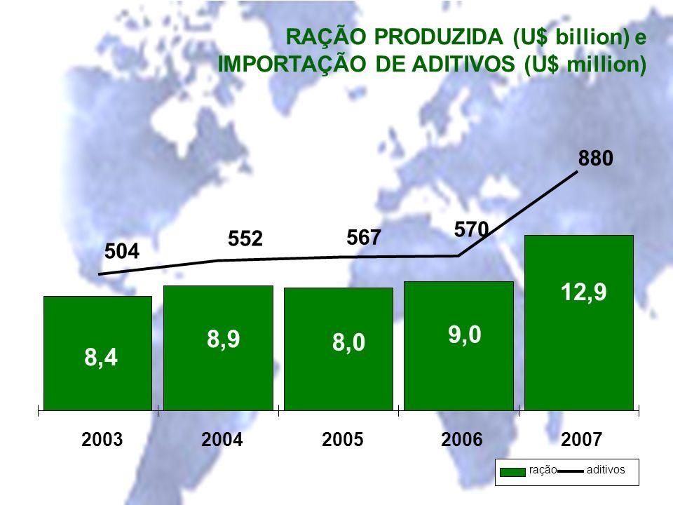 RAÇÃO PRODUZIDA (U$ billion) e IMPORTAÇÃO DE ADITIVOS (U$ million) 12,9 9,0 8,0 8,9 8,4 880 570 567 552 504 20032004200520062007 raçãoaditivos