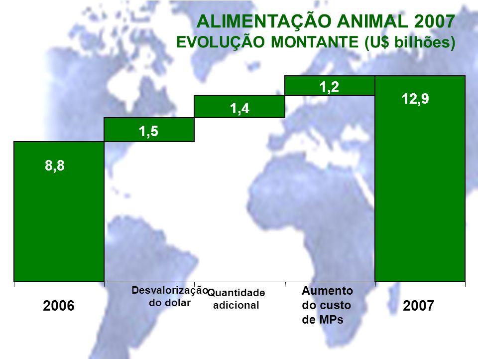 ALIMENTAÇÃO ANIMAL 2007 EVOLUÇÃO MONTANTE (U$ bilhões) 1,5 1,4 1,2 8,8 12,9 2006 Desvalorização do dolar Quantidade adicional Aumento do custo de MPs
