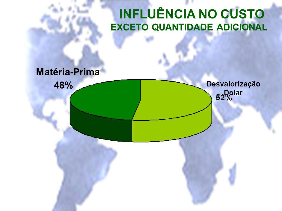 INFLUÊNCIA NO CUSTO EXCETO QUANTIDADE ADICIONAL Desvalorização Dolar 52% Matéria-Prima 48%