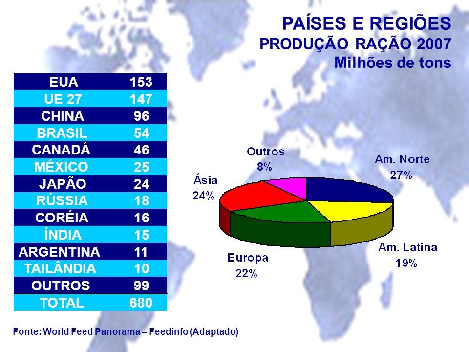 PAÍSES E REGIÕES PRODUÇÃO RAÇÃO 2007 Milhões de tons Fonte: World Feed Panorama – Feedinfo (Adaptado) EUA153 UE 27147 CHINA96 BRASIL54 CANADÁ46 MÉXICO