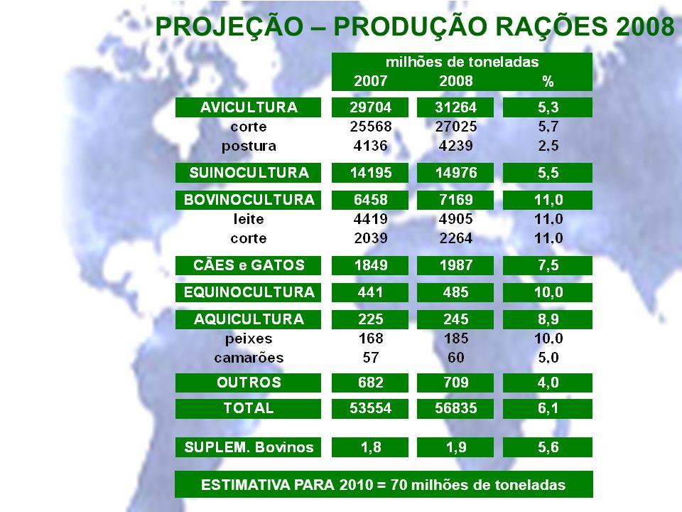 PROJEÇÃO – PRODUÇÃO RAÇÕES 2008 ESTIMATIVA PARA 2010 = 70 milhões de toneladas