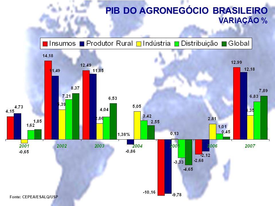 Fonte: CEPEA/ESALQ/USP PIB DO AGRONEGÓCIO BRASILEIRO VARIAÇÃO %