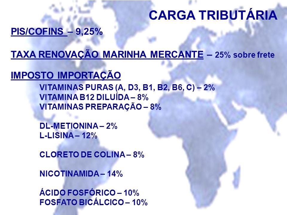CARGA TRIBUTÁRIA PIS/COFINS – 9,25% TAXA RENOVAÇÃO MARINHA MERCANTE – 25% sobre frete IMPOSTO IMPORTAÇÃO VITAMINAS PURAS (A, D3, B1, B2, B6, C) – 2% V