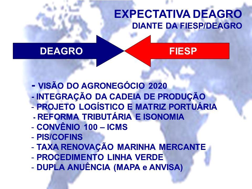 EXPECTATIVA DEAGRO DIANTE DA FIESP/DEAGRO - VISÃO DO AGRONEGÓCIO 2020 - INTEGRAÇÃO DA CADEIA DE PRODUÇÃO - PROJETO LOGÍSTICO E MATRIZ PORTUÁRIA - REFO