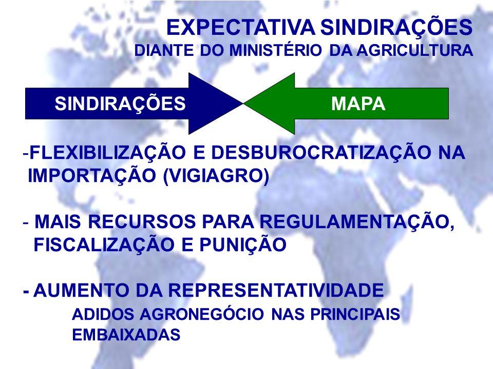 EXPECTATIVA SINDIRAÇÕES DIANTE DO MINISTÉRIO DA AGRICULTURA -FLEXIBILIZAÇÃO E DESBUROCRATIZAÇÃO NA IMPORTAÇÃO (VIGIAGRO) - MAIS RECURSOS PARA REGULAME