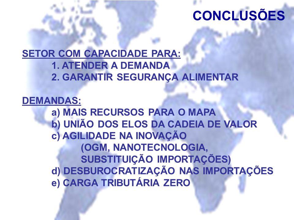 CONCLUSÕES SETOR COM CAPACIDADE PARA: 1. ATENDER A DEMANDA 2. GARANTIR SEGURANÇA ALIMENTAR DEMANDAS: a) MAIS RECURSOS PARA O MAPA b) UNIÃO DOS ELOS DA