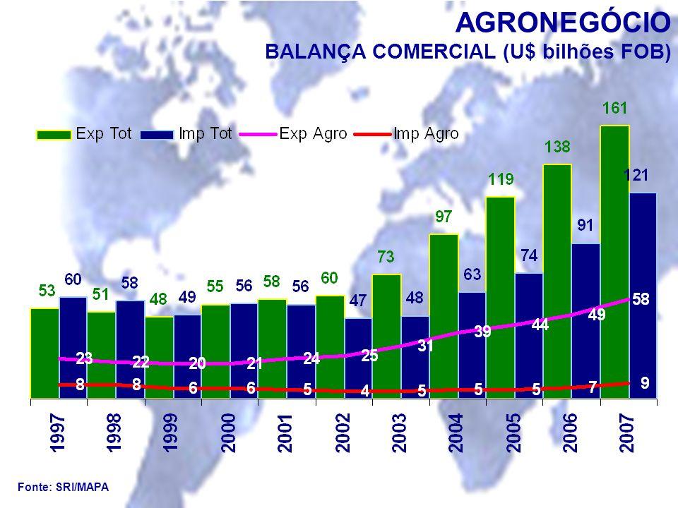 AGRONEGÓCIO BALANÇA COMERCIAL (U$ bilhões FOB) Fonte: SRI/MAPA