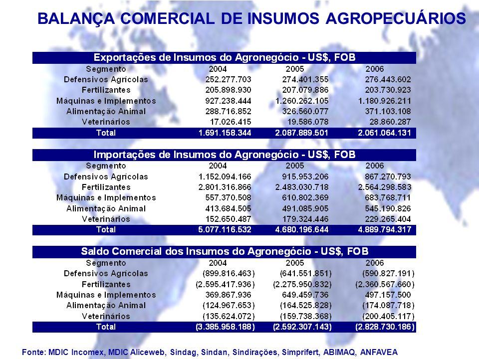 BALANÇA COMERCIAL DE INSUMOS AGROPECUÁRIOS Fonte: MDIC Incomex, MDIC Aliceweb, Sindag, Sindan, Sindirações, Simprifert, ABIMAQ, ANFAVEA