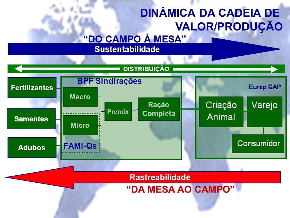 Macro Micro Ração Completa Premix DO CAMPO À MESA DA MESA AO CAMPO FAMI-Qs DINÂMICA DA CADEIA DE VALOR/PRODUÇÃO Rastreabilidade Sustentabilidade BPF S