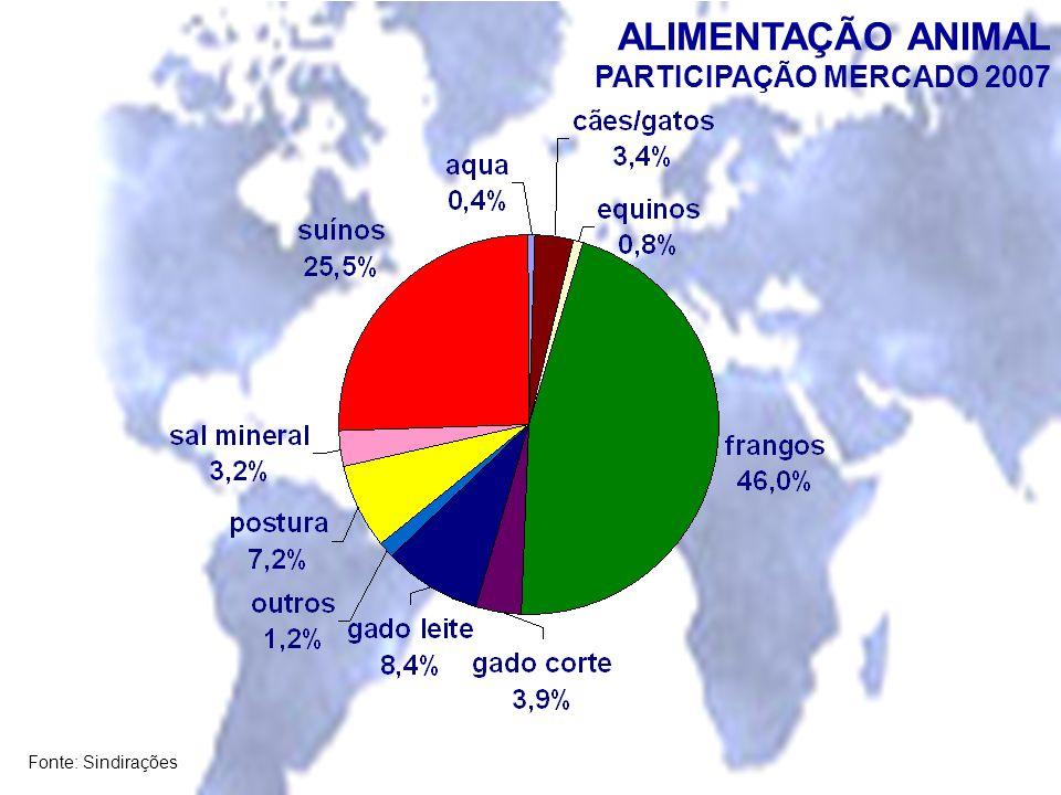 Fonte: Sindirações ALIMENTAÇÃO ANIMAL PARTICIPAÇÃO MERCADO 2007