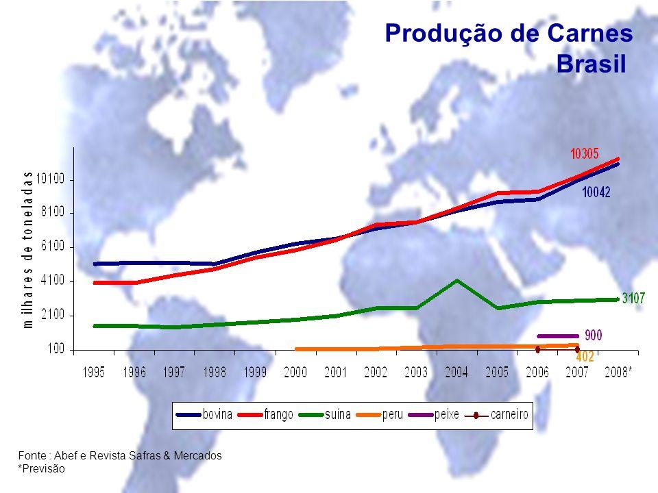 Fonte : Abef e Revista Safras & Mercados *Previsão Produção de Carnes Brasil