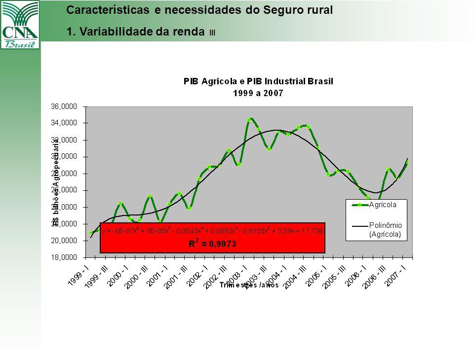 Características e necessidades do Seguro rural 1. Variabilidade da renda III