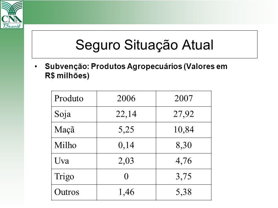 Seguro Situação Atual Subvenção: Produtos Agropecuários (Valores em R$ milhões) Produto20062007 Soja22,1427,92 Maçã5,2510,84 Milho0,148,30 Uva2,034,76