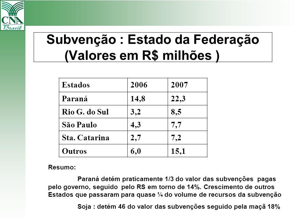 Subvenção : Estado da Federação (Valores em R$ milhões ) Estados20062007 Paraná14,822,3 Rio G. do Sul3,28,5 São Paulo4,37,7 Sta. Catarina2,77,2 Outros