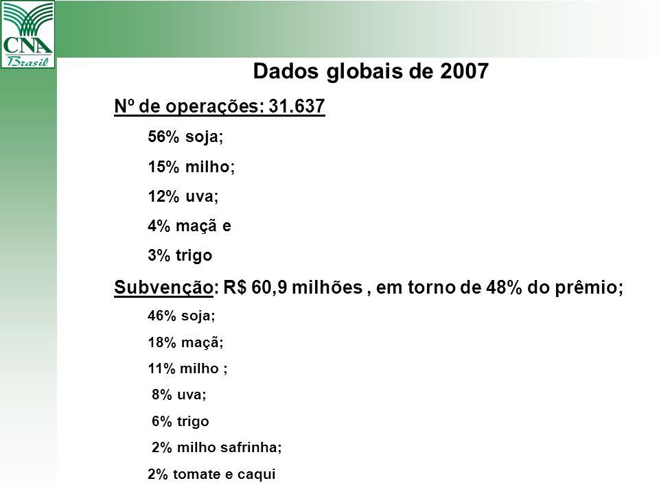 Dados globais de 2007 Nº de operações: 31.637 56% soja; 15% milho; 12% uva; 4% maçã e 3% trigo Subvenção: R$ 60,9 milhões, em torno de 48% do prêmio;