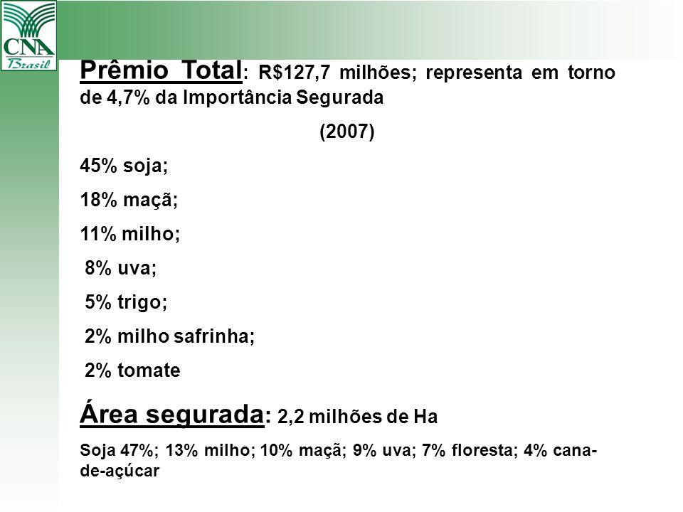 Prêmio Total : R$127,7 milhões; representa em torno de 4,7% da Importância Segurada (2007) 45% soja; 18% maçã; 11% milho; 8% uva; 5% trigo; 2% milho s