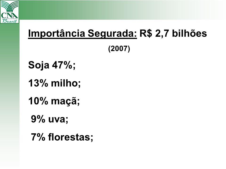 Importância Segurada: R$ 2,7 bilhões (2007) Soja 47%; 13% milho; 10% maçã; 9% uva; 7% florestas;
