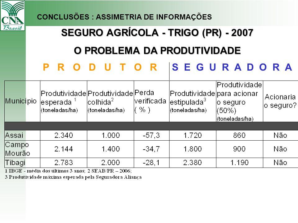 P R O D U T O RS E G U R A D O R A SEGURO AGRÍCOLA - TRIGO (PR) - 2007 O PROBLEMA DA PRODUTIVIDADE CONCLUSÕES : ASSIMETRIA DE INFORMAÇÕES