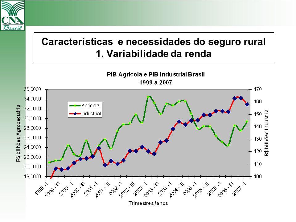 Características e necessidades do seguro rural 1. Variabilidade da renda
