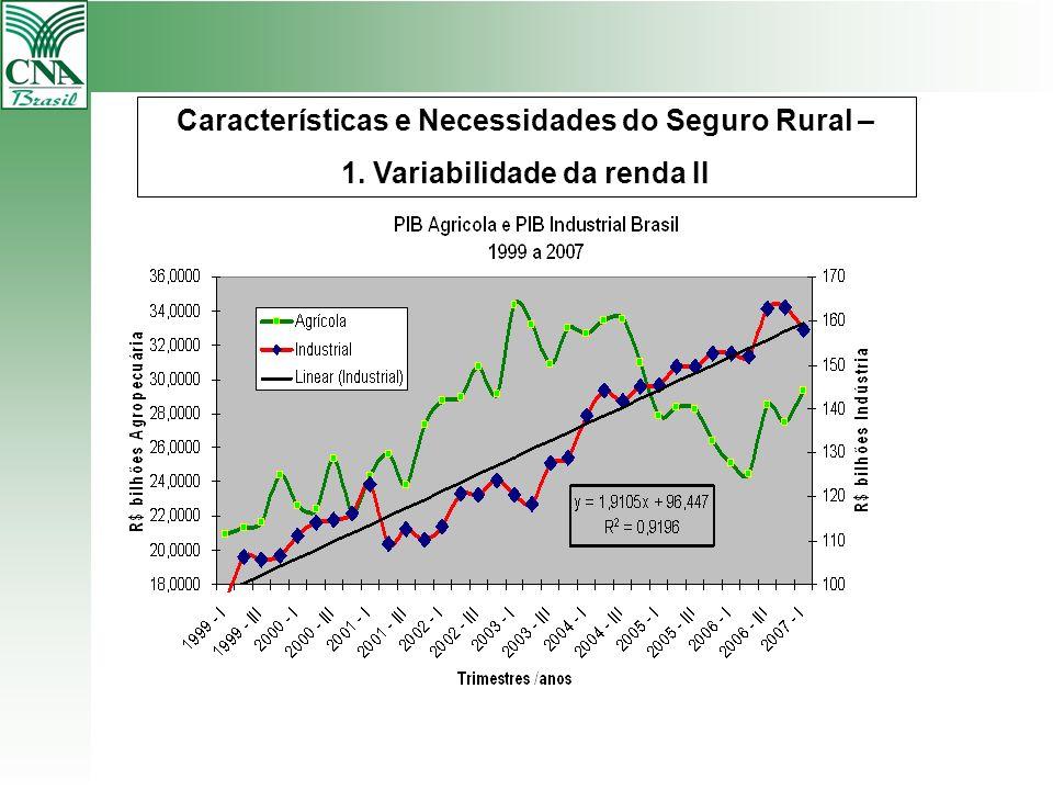 Características e Necessidades do Seguro Rural – 1. Variabilidade da renda II