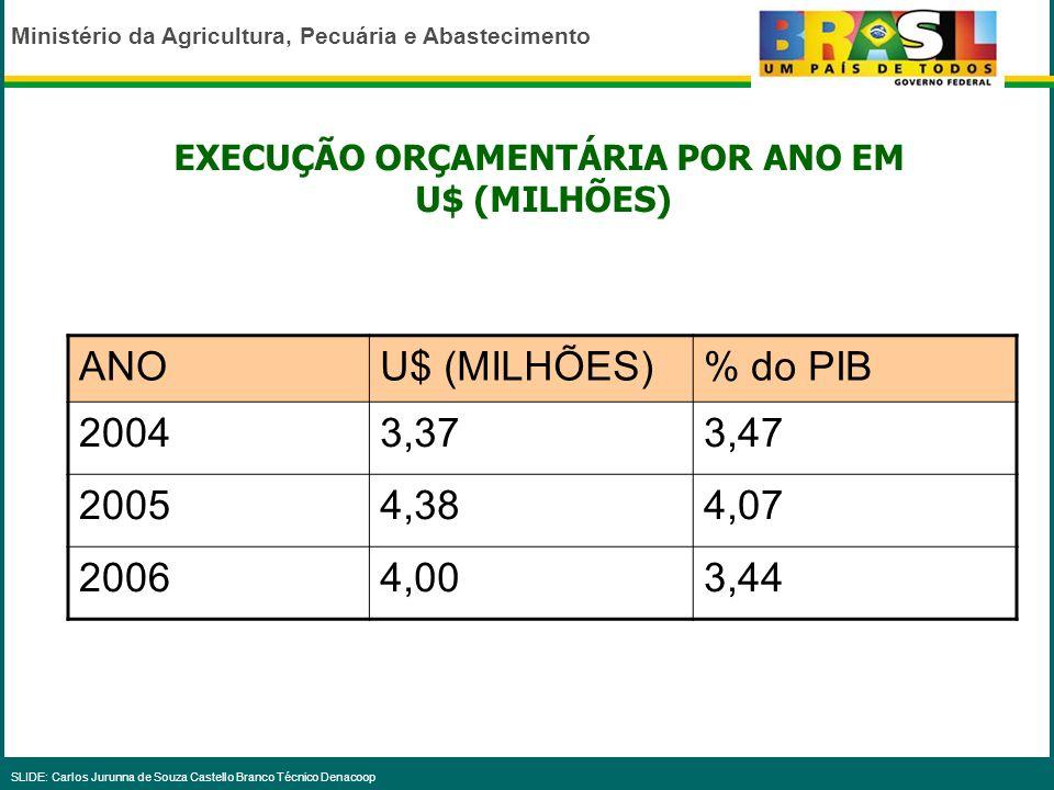 Ministério da Agricultura, Pecuária e Abastecimento SLIDE: Carlos Jurunna de Souza Castello Branco Técnico Denacoop Ministério da Agricultura, Pecuári