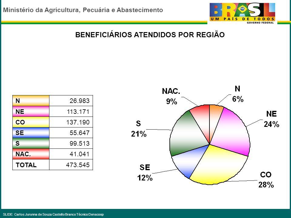 Ministério da Agricultura, Pecuária e Abastecimento SLIDE: Carlos Jurunna de Souza Castello Branco Técnico Denacoop DISTRIBUIÇÃO REGIONAL DOS RECURSOS