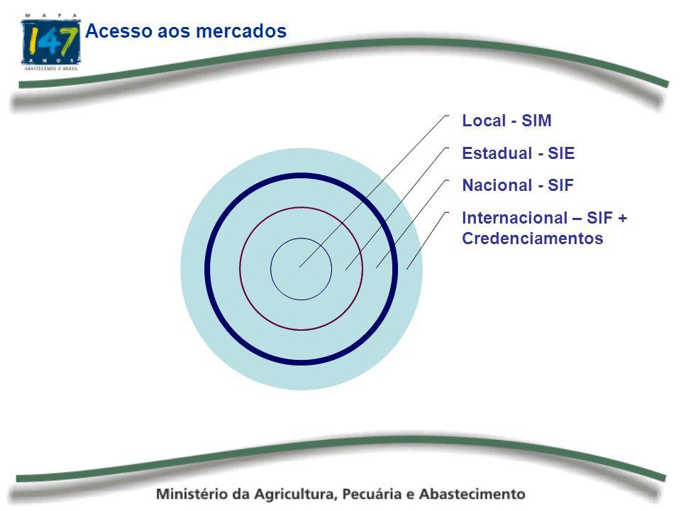 Local - SIM Estadual - SIE Nacional - SIF Internacional – SIF + Credenciamentos Acesso aos mercados