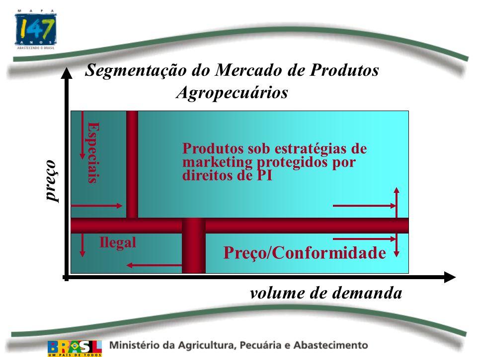 Ilegal Produtos sob estratégias de marketing protegidos por direitos de PI Especiais Preço/Conformidade Segmentação do Mercado de Produtos Agropecuári