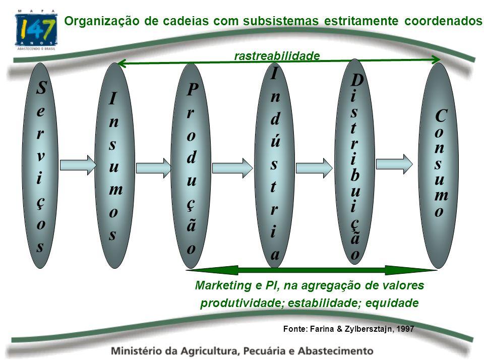 InsumosInsumos ServiçosServiços IndústriaIndústria rastreabilidade Marketing e PI, na agregação de valores produtividade; estabilidade; equidade Distr