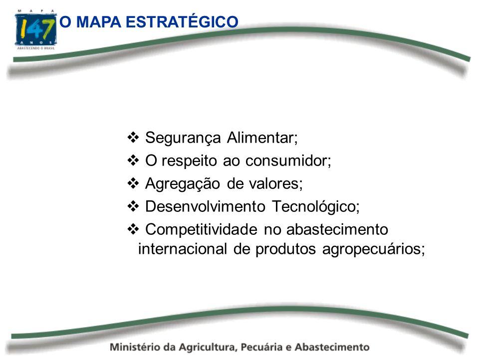 O MAPA ESTRATÉGICO Segurança Alimentar; O respeito ao consumidor; Agregação de valores; Desenvolvimento Tecnológico; Competitividade no abastecimento