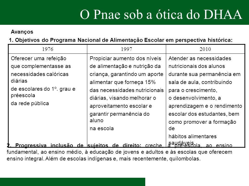 O Pnae sob a ótica do DHAA 1. Objetivos do Programa Nacional de Alimentação Escolar em perspectiva histórica: 197619972010 Oferecer uma refeição que c