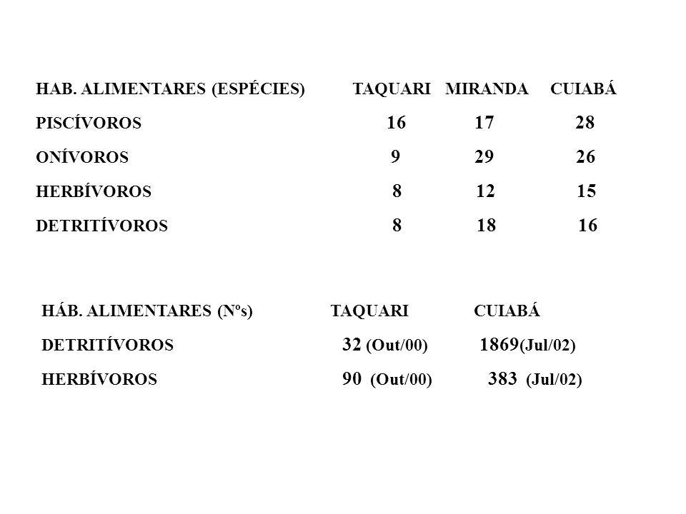 HAB. ALIMENTARES (ESPÉCIES) TAQUARI MIRANDA CUIABÁ PISCÍVOROS 16 17 28 ONÍVOROS 9 29 26 HERBÍVOROS 8 12 15 DETRITÍVOROS 8 18 16 HÁB. ALIMENTARES (Nºs)