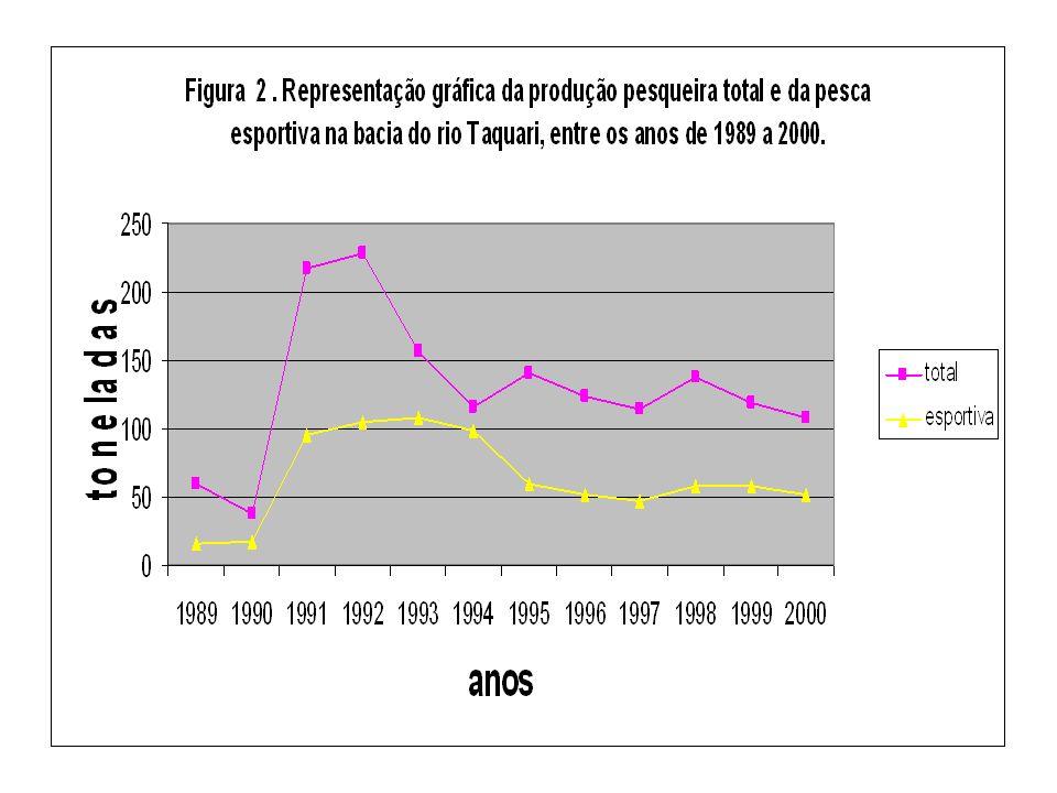 QUAIS FATORES SÃO RESPONSÁVEIS PELA PRODUÇÃO PESQUEIRA NO PANTANAL.