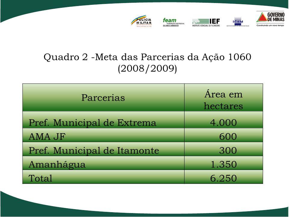Quadro 1 - Modalidades, atividades, insumos por hectare e quantidade de mudas. ModalidadeAtividadeInsumos por hectare 1 - Regenera ç ão natural induzi