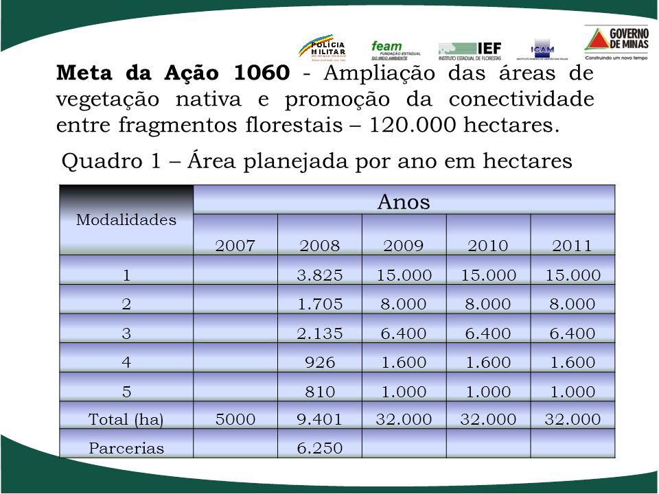 PROJETO ESTRUTURADOR Ação 1060 – Ampliação das Áreas de Vegetação Nativa e Promoção da Conectividade entre Fragmentos Florestais; Ação 1018 – Ampliaçã