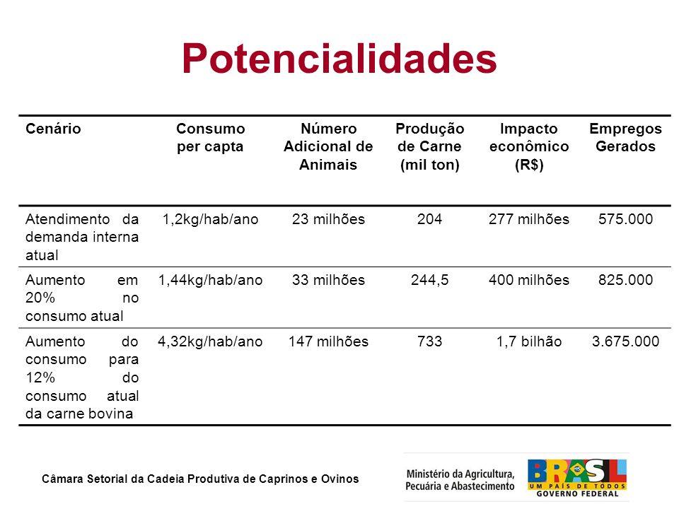 Câmara Setorial da Cadeia Produtiva de Caprinos e Ovinos Potencialidades CenárioConsumo per capta Número Adicional de Animais Produção de Carne (mil t