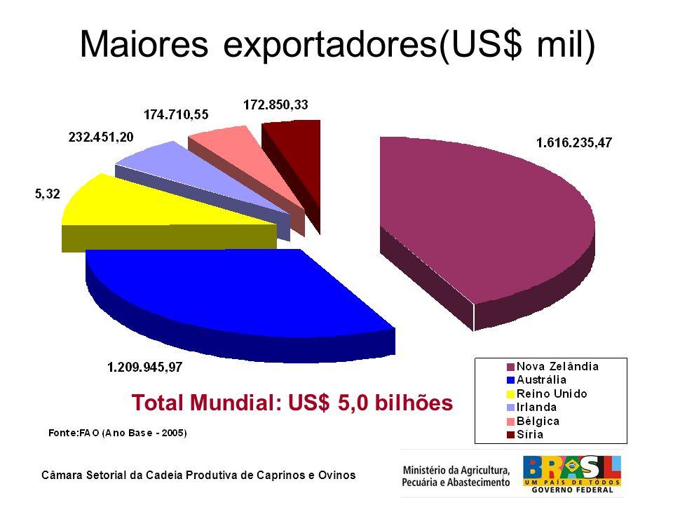 Câmara Setorial da Cadeia Produtiva de Caprinos e Ovinos Maiores exportadores(US$ mil) US$ 5.001.538,75 mil Total Mundial: US$ 5,0 bilhões