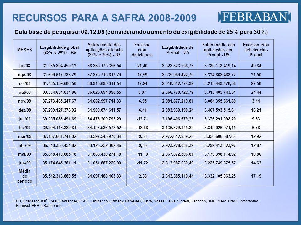 RECURSOS PARA A SAFRA 2008-2009 Data base da pesquisa: 09.12.08 (considerando aumento da exigibilidade de 25% para 30%) BB, Bradesco, Itaú, Real, Sant